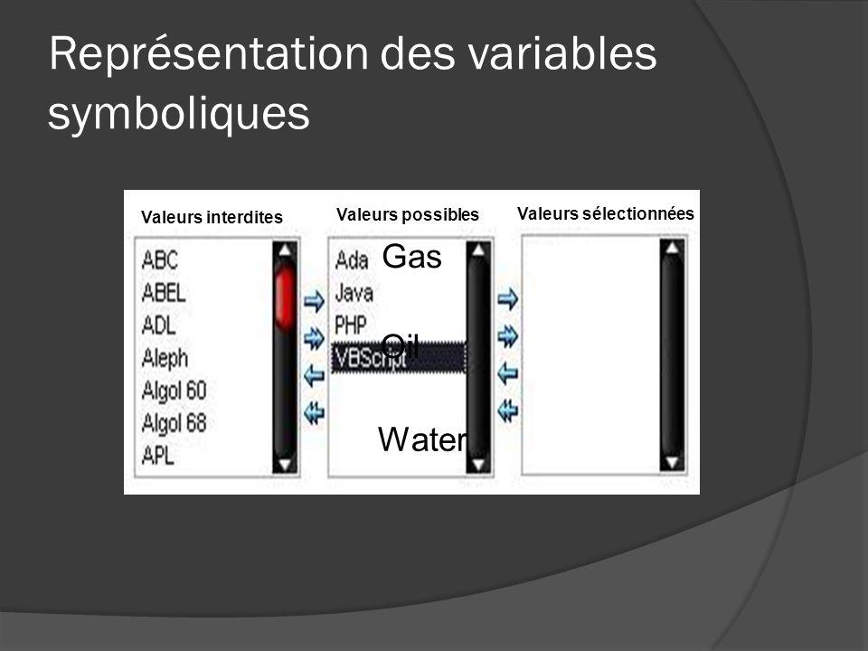Représentation des variables symboliques Valeurs interdites Valeurs possibles Valeurs sélectionnées Gas Oil Water