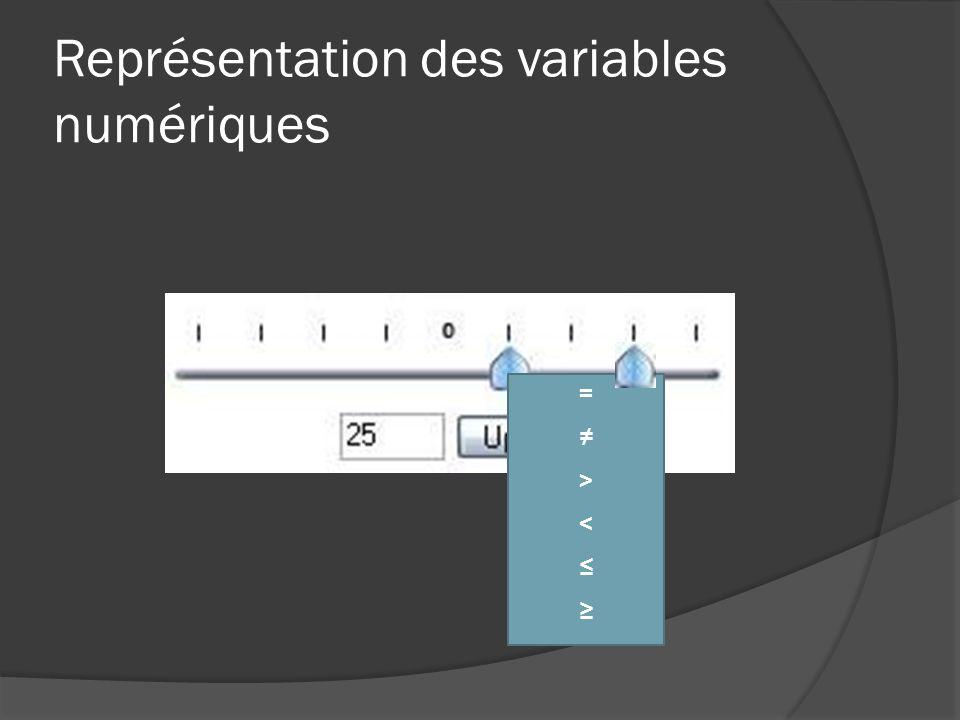 Représentation des variables numériques = > <