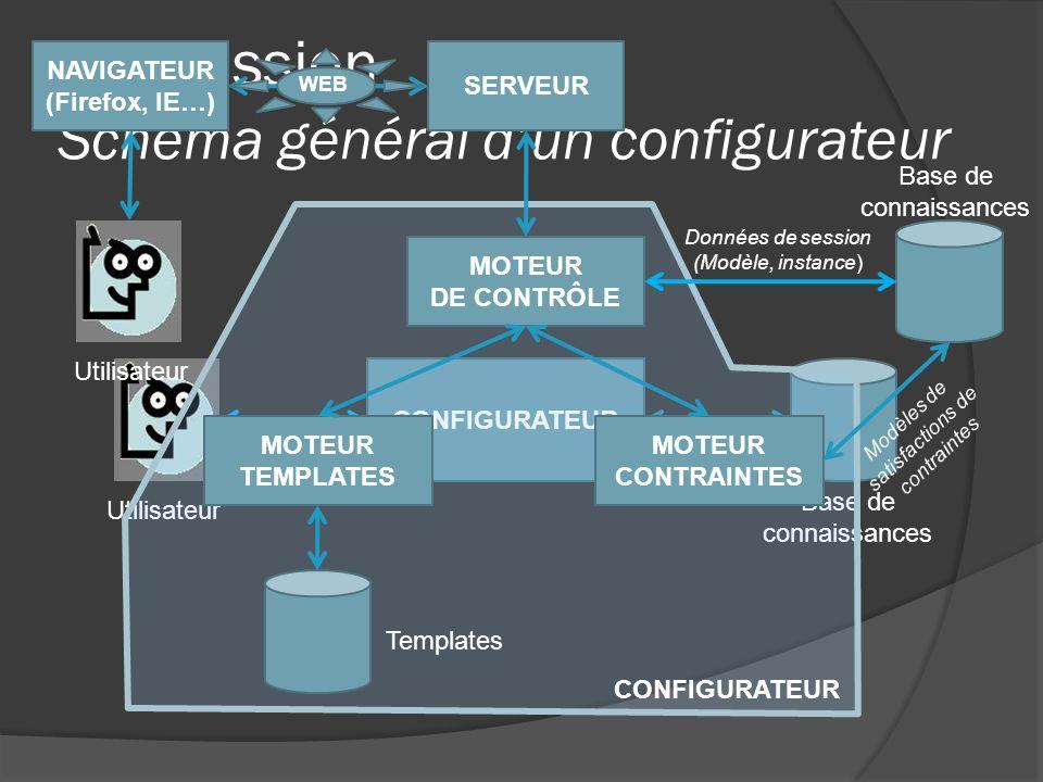 Ma mission Schéma général dun configurateur CONFIGURATEUR Base de connaissances Utilisateur MOTEUR DE CONTRÔLE MOTEUR TEMPLATES Données de session (Mo