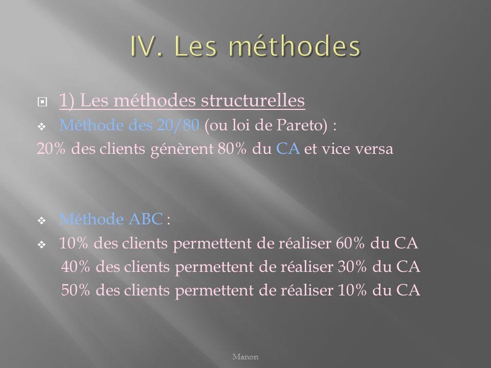 1) Les méthodes structurelles Méthode des 20/80 (ou loi de Pareto) : 20% des clients génèrent 80% du CA et vice versa Méthode ABC : 10% des clients pe