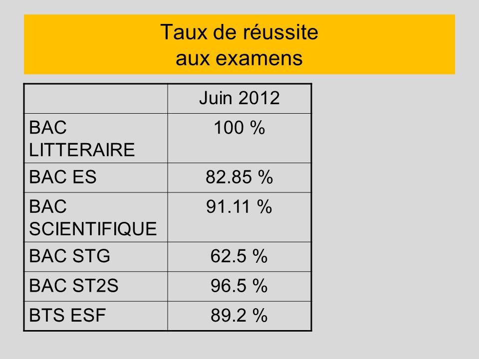 Taux de réussite aux examens Juin 2012 BAC LITTERAIRE 100 % BAC ES82.85 % BAC SCIENTIFIQUE 91.11 % BAC STG62.5 % BAC ST2S96.5 % BTS ESF89.2 %