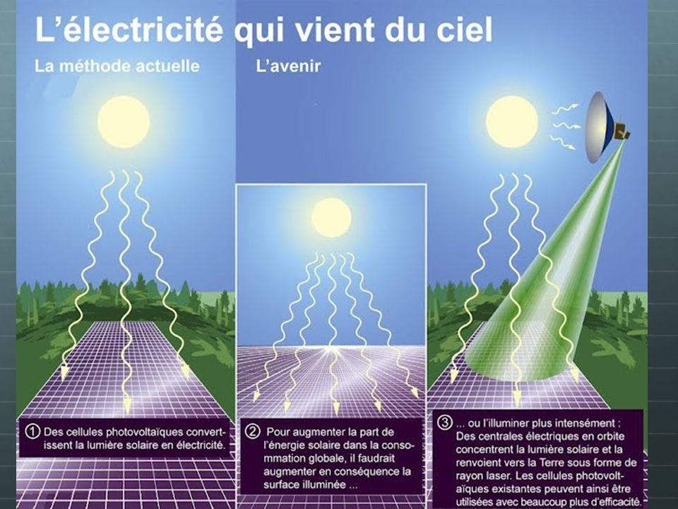 En quoi est-elle favorable .Les panneaux photovoltaïques résistent aux conditions climatiques.