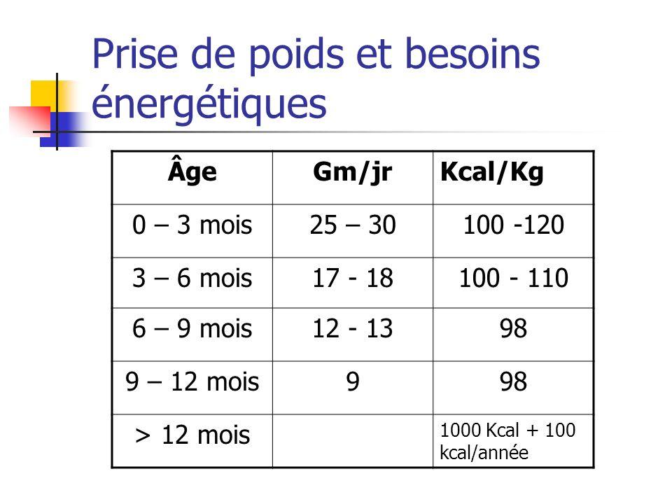 Prise de poids et besoins énergétiques ÂgeGm/jrKcal/Kg 0 – 3 mois25 – 30100 -120 3 – 6 mois17 - 18100 - 110 6 – 9 mois12 - 1398 9 – 12 mois998 > 12 mois 1000 Kcal + 100 kcal/année