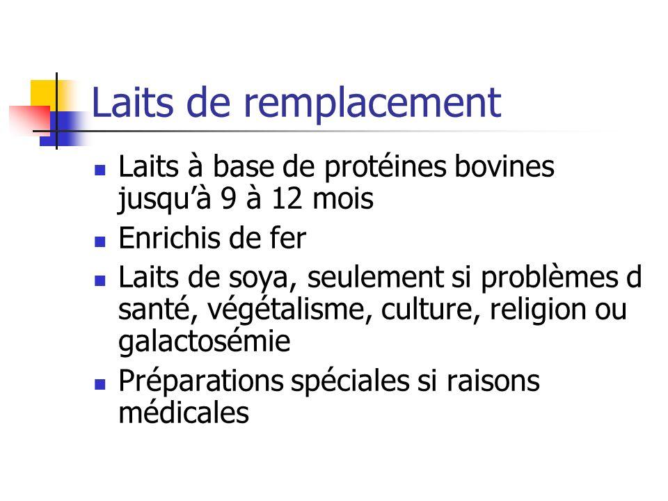 Laits de remplacement Laits à base de protéines bovines jusquà 9 à 12 mois Enrichis de fer Laits de soya, seulement si problèmes d santé, végétalisme, culture, religion ou galactosémie Préparations spéciales si raisons médicales