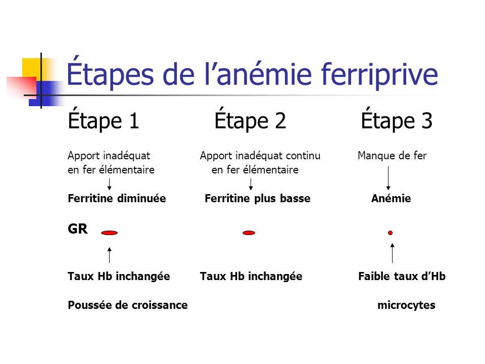 Étapes de lanémie ferriprive Étape 1 Étape 2 Étape 3 Apport inadéquat Apport inadéquat continu Manque de fer en fer élémentaire Ferritine diminuée Fer