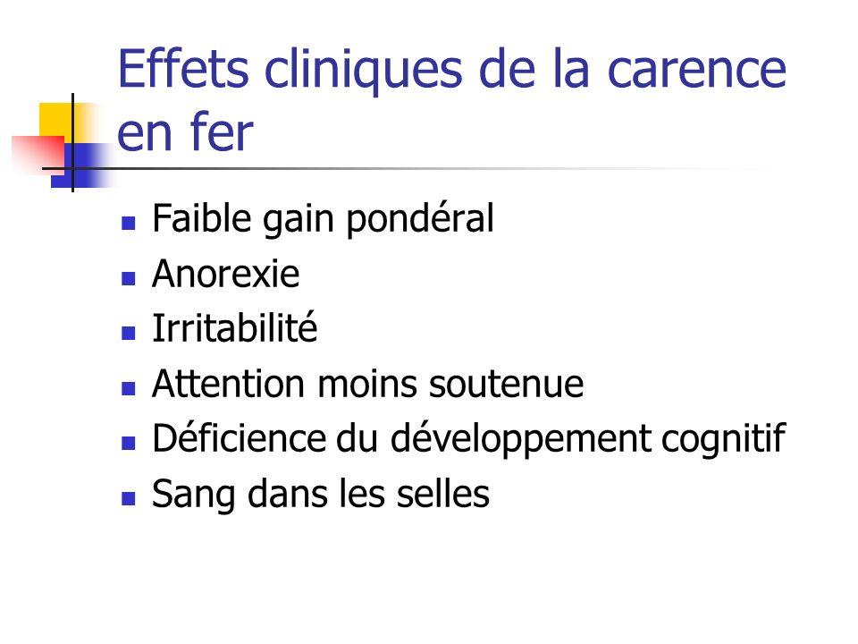 Effets cliniques de la carence en fer Faible gain pondéral Anorexie Irritabilité Attention moins soutenue Déficience du développement cognitif Sang dans les selles