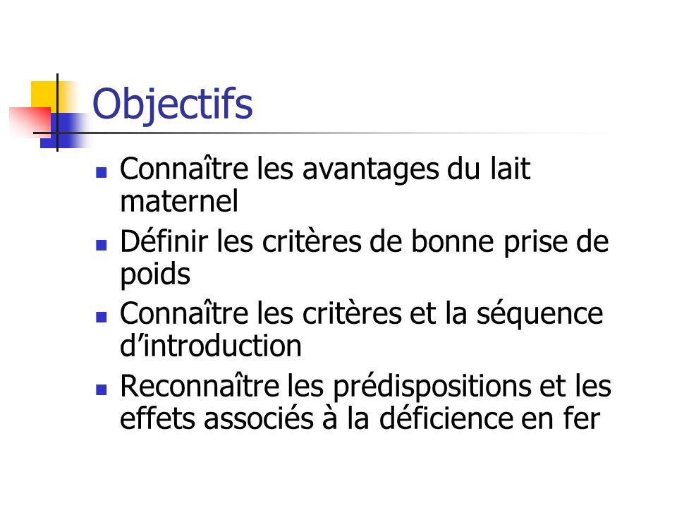 Objectifs Connaître les avantages du lait maternel Définir les critères de bonne prise de poids Connaître les critères et la séquence dintroduction Reconnaître les prédispositions et les effets associés à la déficience en fer