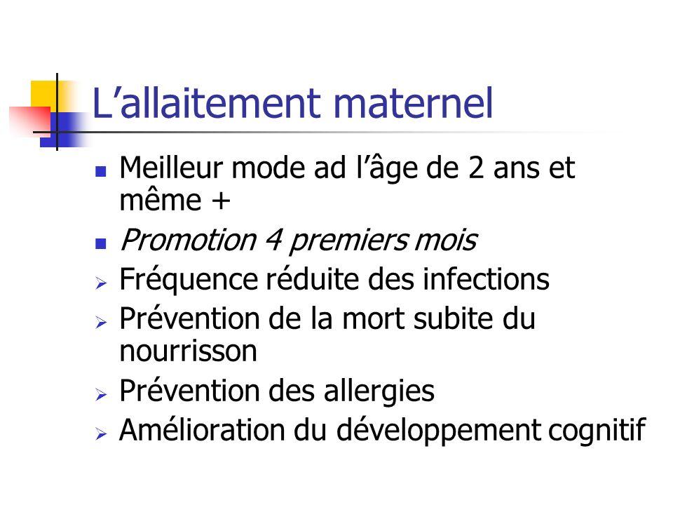 Lallaitement maternel Meilleur mode ad lâge de 2 ans et même + Promotion 4 premiers mois Fréquence réduite des infections Prévention de la mort subite du nourrisson Prévention des allergies Amélioration du développement cognitif
