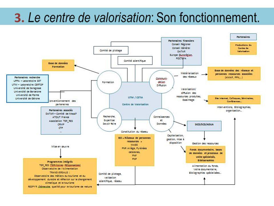 2.2 Le centre de valorisation : fonctionnement. 4 3. Le centre de valorisation : Son fonctionnement.