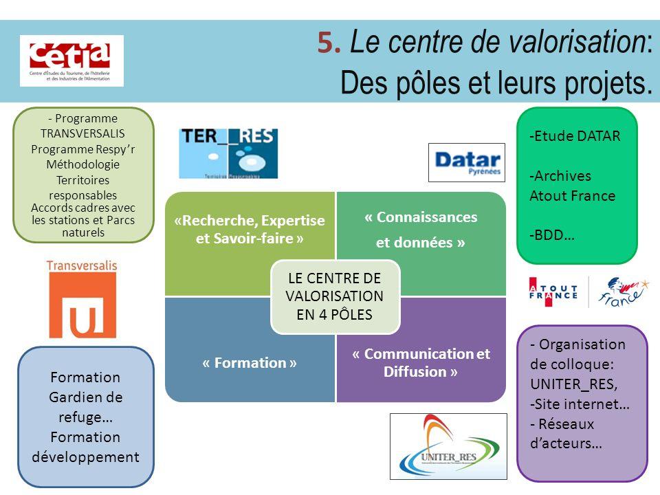 5. Le centre de valorisation : Des pôles et leurs projets. «Recherche, Expertise et Savoir-faire » « Connaissances et données » « Formation » « Commun
