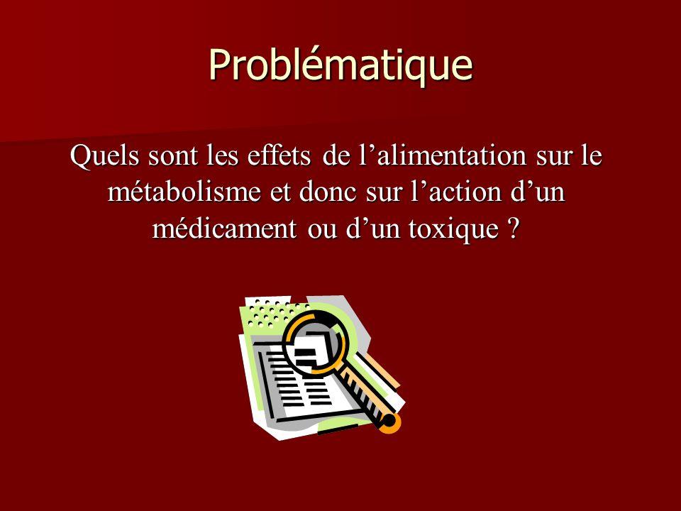 Problématique Quels sont les effets de lalimentation sur le métabolisme et donc sur laction dun médicament ou dun toxique ?