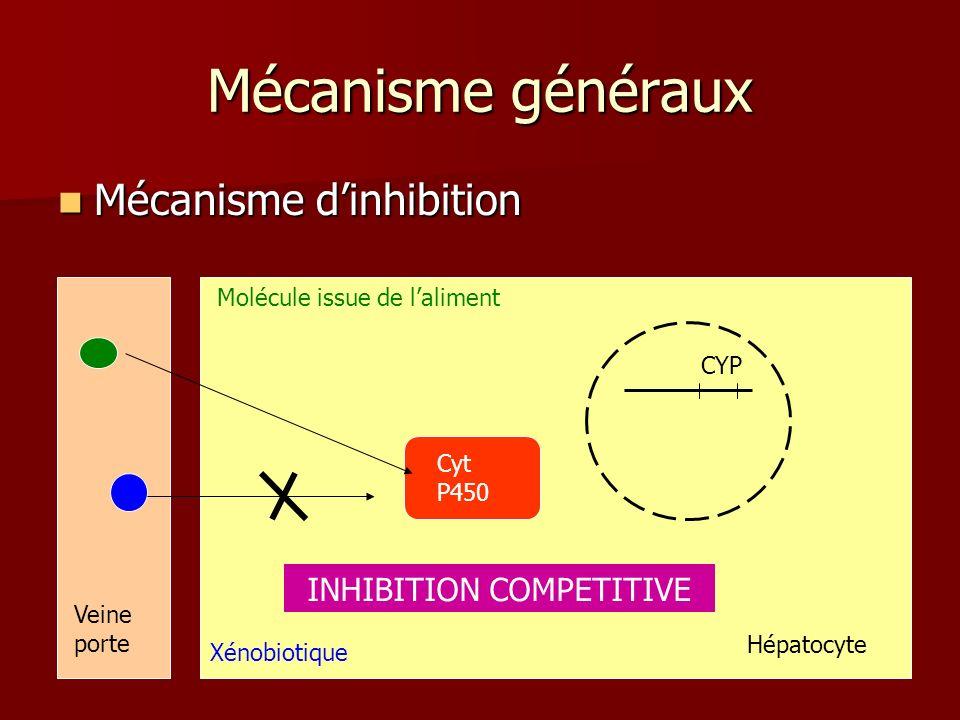 Mécanisme généraux Mécanisme dinhibition Mécanisme dinhibition Cyt P450 Molécule issue de laliment Xénobiotique Veine porte INHIBITION COMPETITIVE CYP Hépatocyte