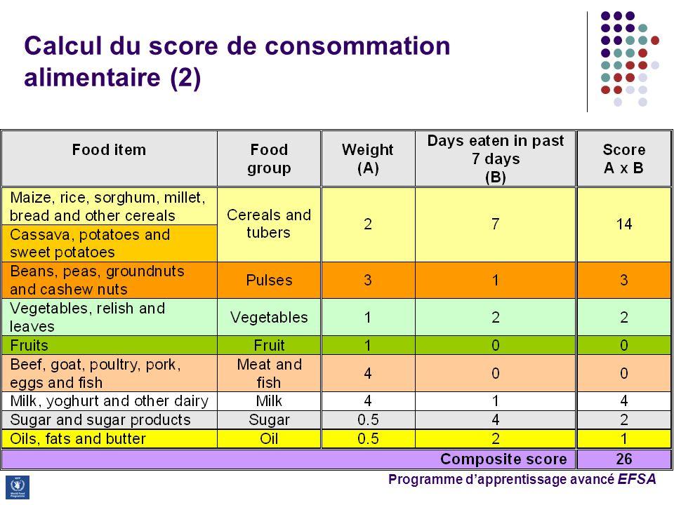 Programme dapprentissage avancé EFSA Calcul du score de consommation alimentaire (2)