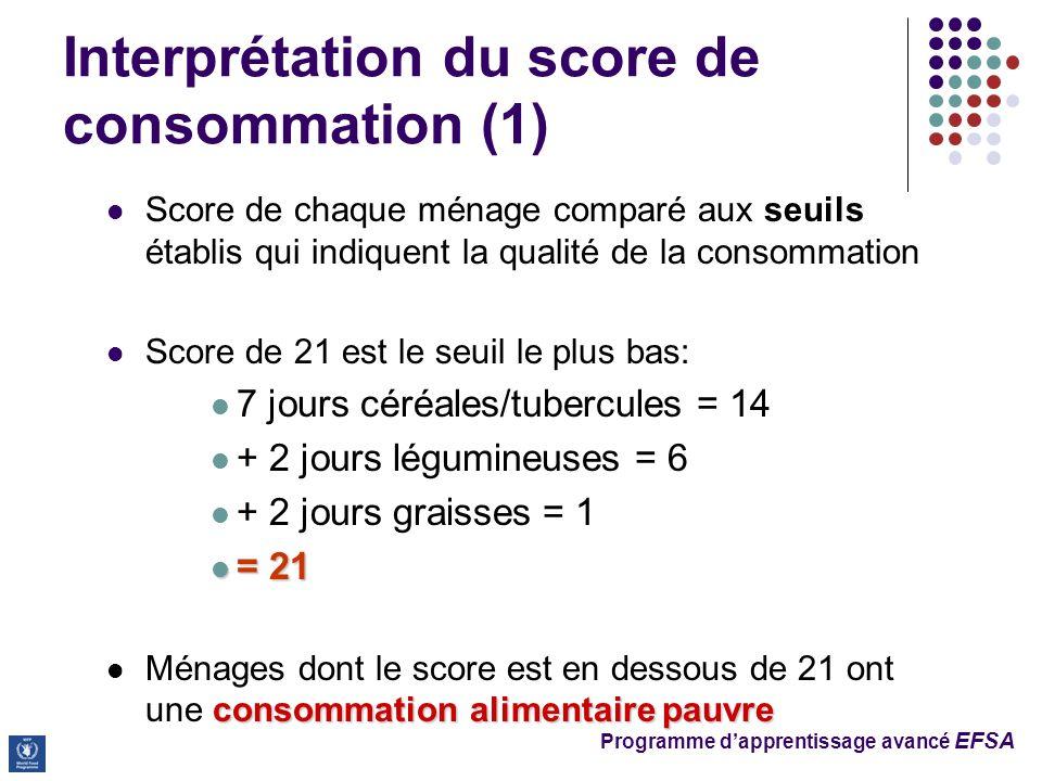Programme dapprentissage avancé EFSA Interprétation du score de consommation (1) Score de chaque ménage comparé aux seuils établis qui indiquent la qualité de la consommation Score de 21 est le seuil le plus bas: 7 jours céréales/tubercules = 14 + 2 jours légumineuses = 6 + 2 jours graisses = 1 = 21 = 21 consommation alimentaire pauvre Ménages dont le score est en dessous de 21 ont une consommation alimentaire pauvre