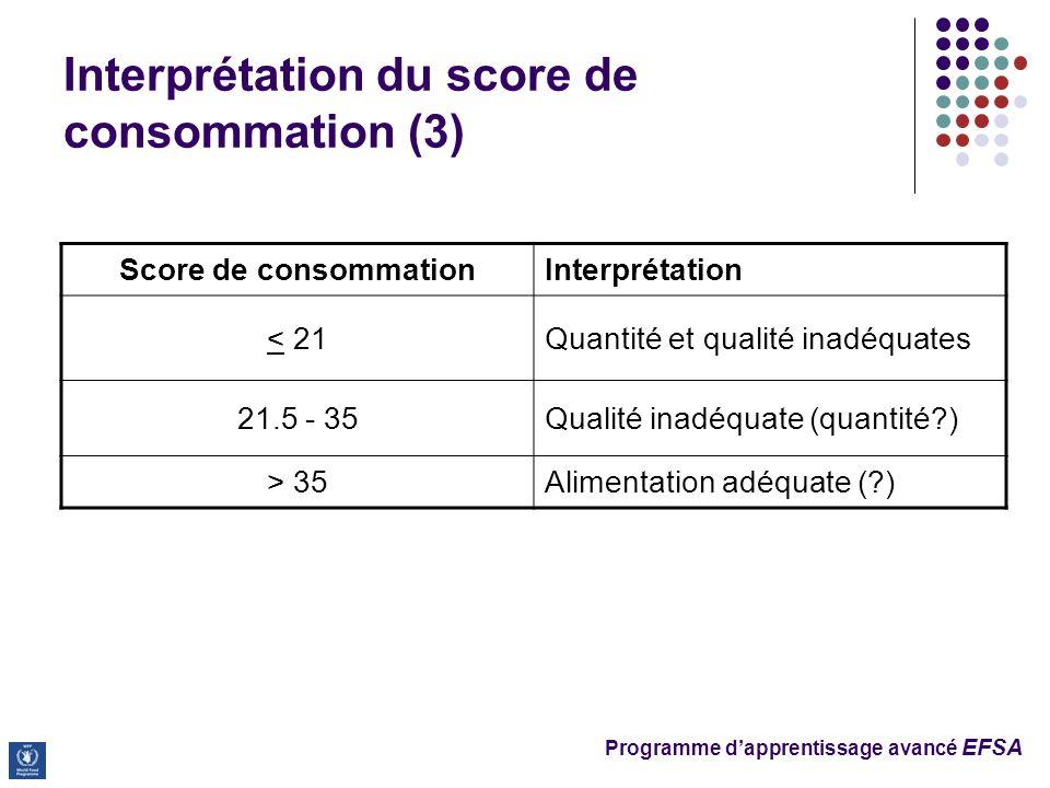 Programme dapprentissage avancé EFSA Interprétation du score de consommation (3) Score de consommationInterprétation < 21Quantité et qualité inadéquates 21.5 - 35Qualité inadéquate (quantité ) > 35Alimentation adéquate ( )