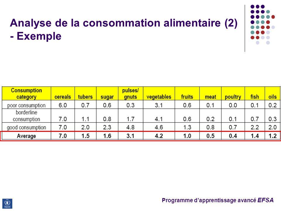 Programme dapprentissage avancé EFSA Analyse de la consommation alimentaire (2) - Exemple