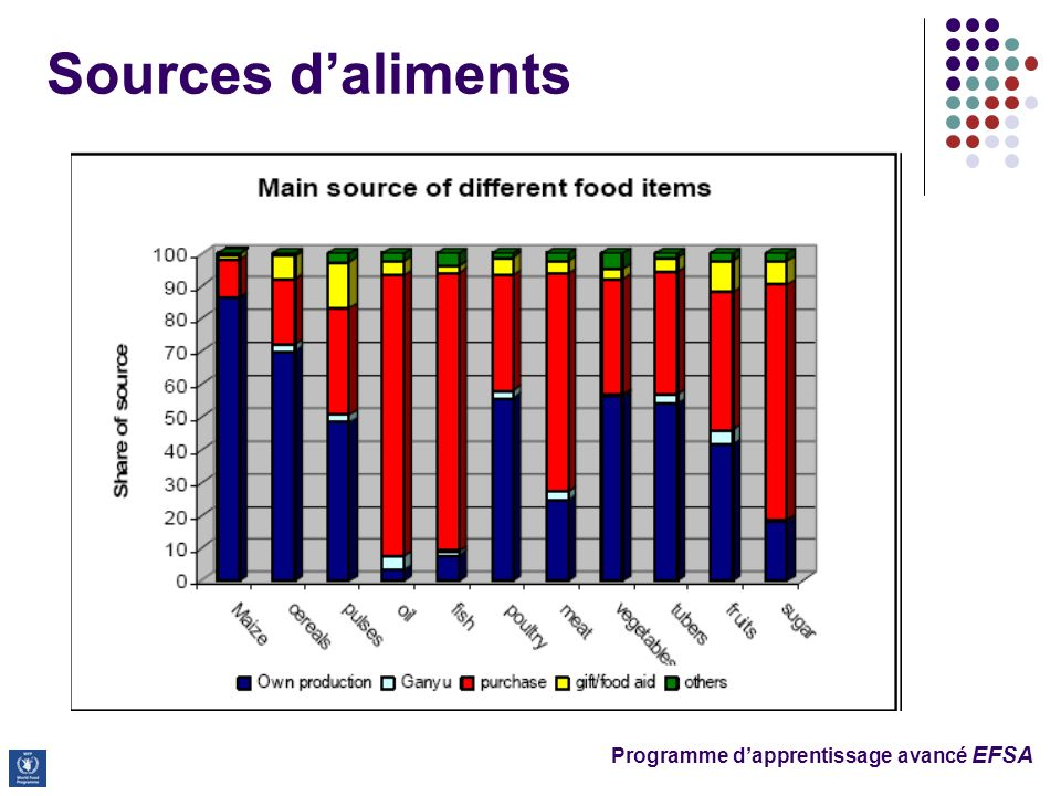 Programme dapprentissage avancé EFSA Sources daliments