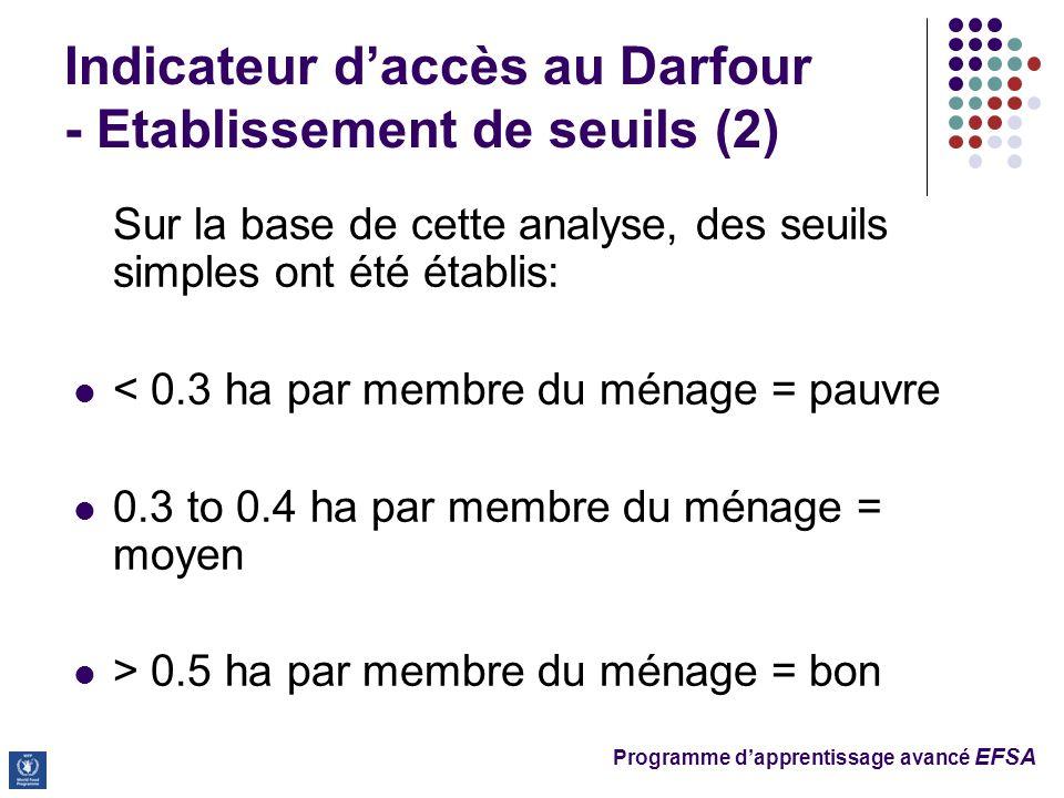 Programme dapprentissage avancé EFSA Sur la base de cette analyse, des seuils simples ont été établis: < 0.3 ha par membre du ménage = pauvre 0.3 to 0.4 ha par membre du ménage = moyen > 0.5 ha par membre du ménage = bon Indicateur daccès au Darfour - Etablissement de seuils (2)