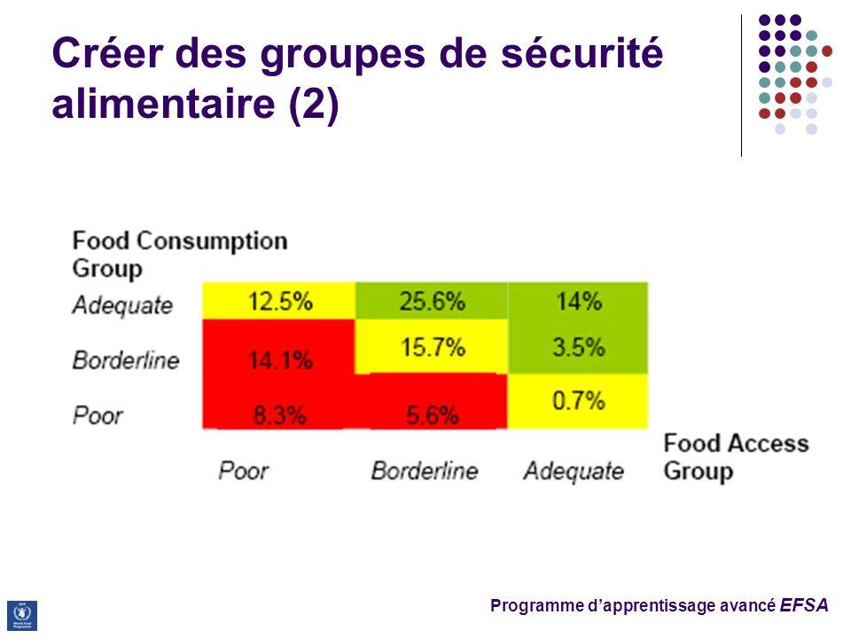 Programme dapprentissage avancé EFSA Créer des groupes de sécurité alimentaire (2)