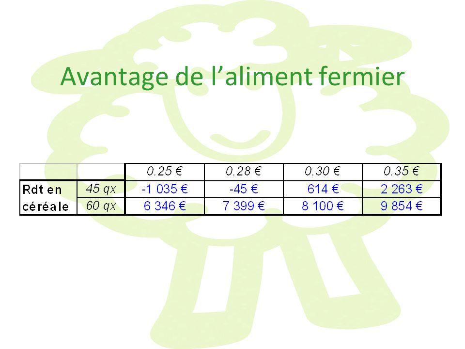 Avantage de laliment fermier
