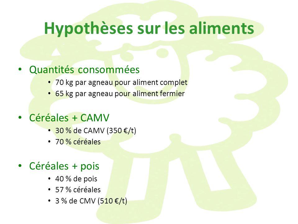 Hypothèses sur les aliments Quantités consommées 70 kg par agneau pour aliment complet 65 kg par agneau pour aliment fermier Céréales + CAMV 30 % de C