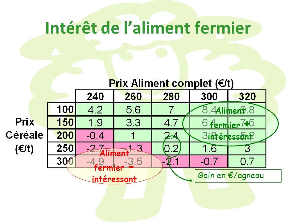 Intérêt de laliment fermier Aliment fermier - intéressant Aliment fermier + intéressant Gain en /agneau