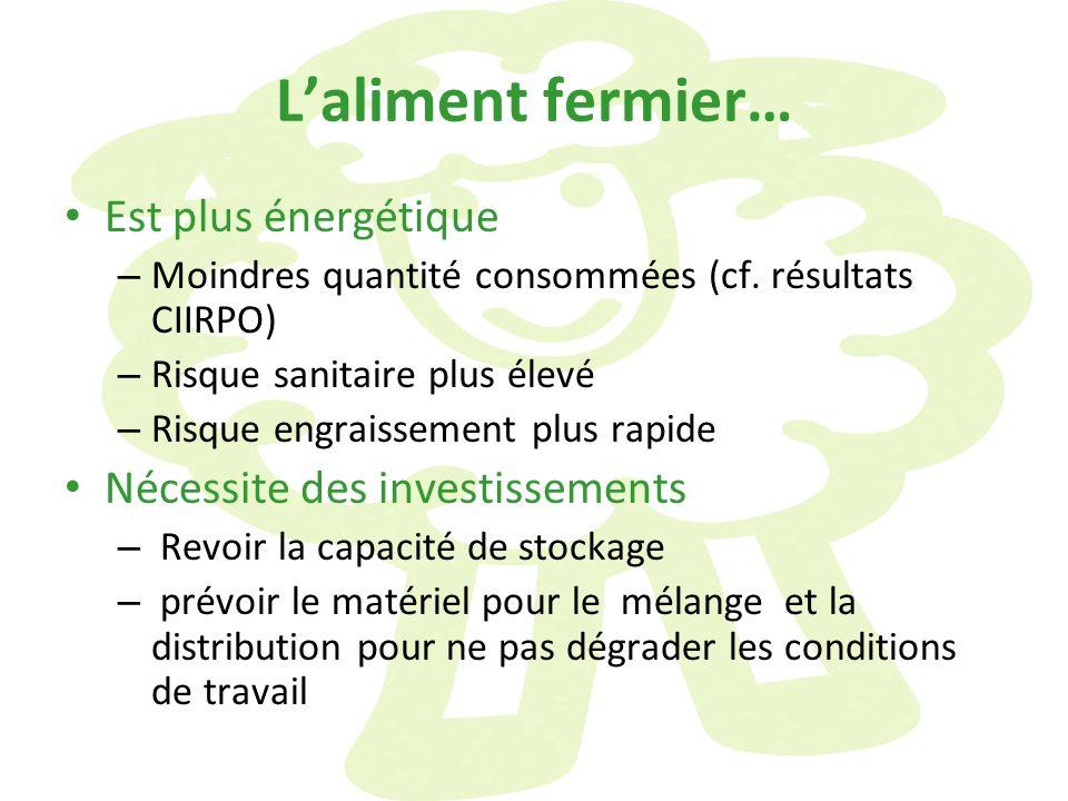 Laliment fermier… Est plus énergétique – Moindres quantité consommées (cf. résultats CIIRPO) – Risque sanitaire plus élevé – Risque engraissement plus