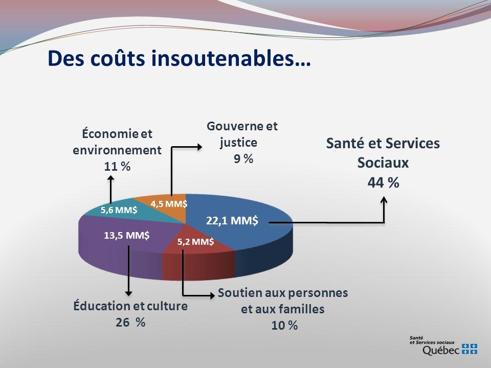 Les continuums Sommet des leaders sur lalimentation (ICPA) – Février 2010 Valeur nutritive faibleValeur nutritive élevée
