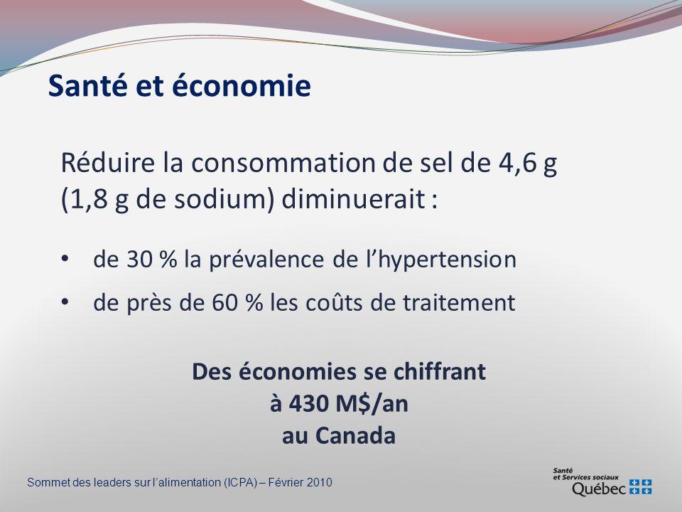 Santé et économie Réduire la consommation de sel de 4,6 g (1,8 g de sodium) diminuerait : de 30 % la prévalence de lhypertension de près de 60 % les coûts de traitement Des économies se chiffrant à 430 M$/an au Canada Sommet des leaders sur lalimentation (ICPA) – Février 2010