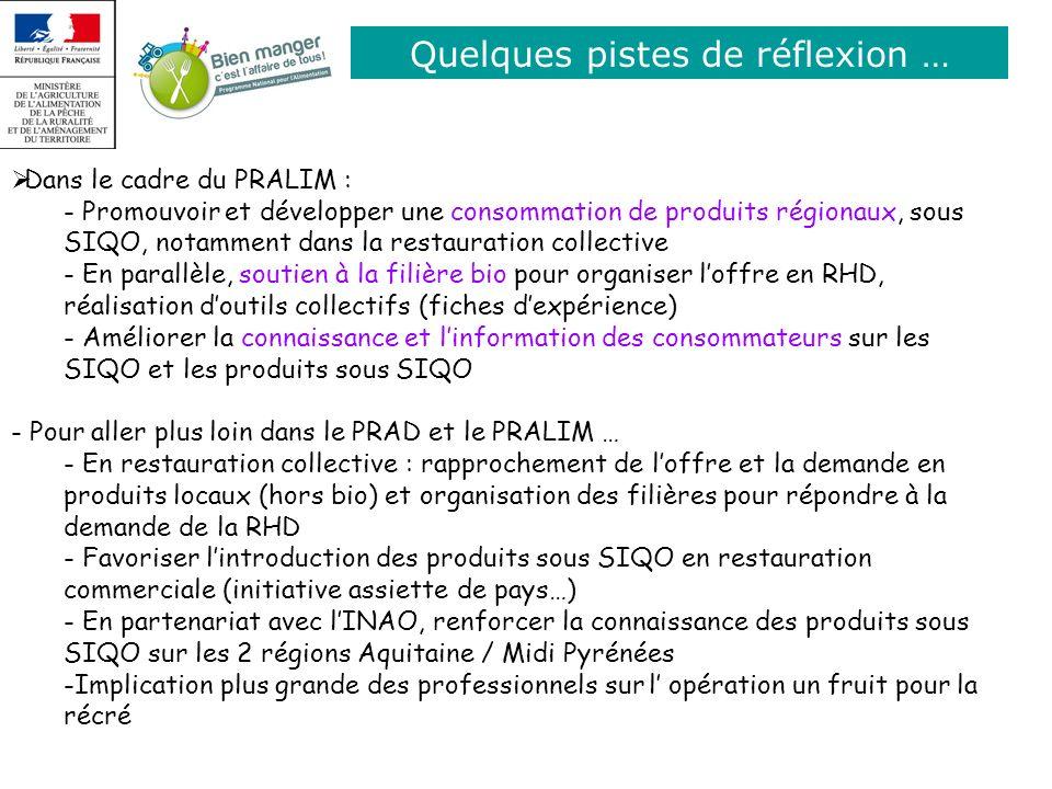 Quelques pistes de réflexion … Dans le cadre du PRALIM : - Promouvoir et développer une consommation de produits régionaux, sous SIQO, notamment dans