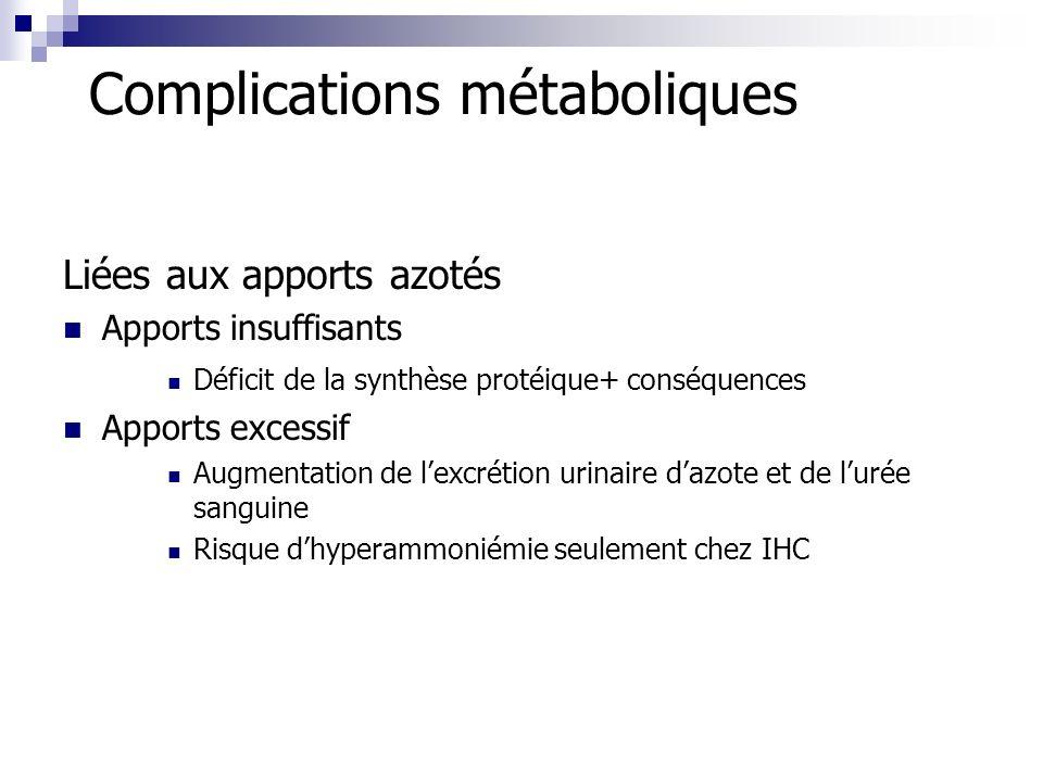 Complications métaboliques Liées aux apports azotés Apports insuffisants Déficit de la synthèse protéique+ conséquences Apports excessif Augmentation
