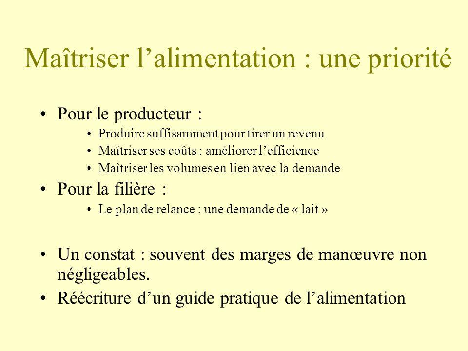 Production de lait Niveau dingestion M.S NEC tarissement Mises-bas Mobilisation et reconstitution