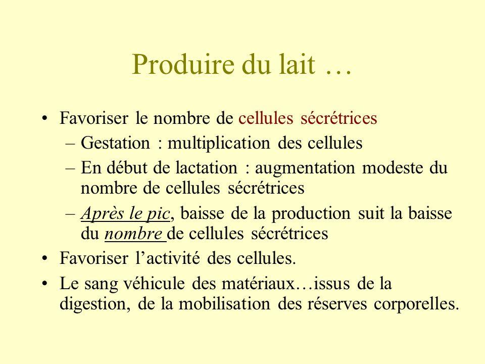Produire du lait… Nombre et activité des cellules liés …..