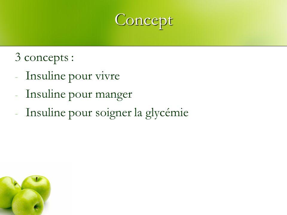 Concept 3 concepts : - Insuline pour vivre - Insuline pour manger - Insuline pour soigner la glycémie