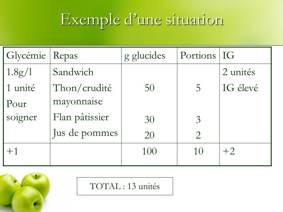 Exemple dune situation GlycémieRepasg glucidesPortionsIG 1.8g/l 1 unité Pour soigner Sandwich Thon/crudité mayonnaise Flan pâtissier Jus de pommes 50 30 20 532532 2 unités IG élevé +110010+2 TOTAL : 13 unités