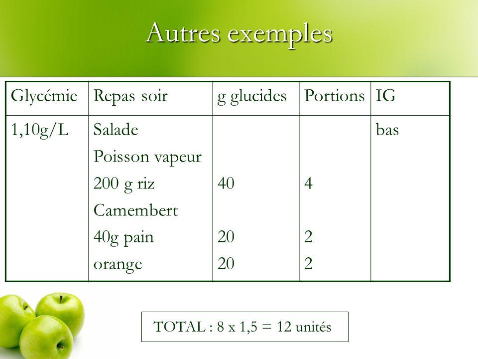 Autres exemples GlycémieRepas soirg glucidesPortionsIG 1,10g/LSalade Poisson vapeur 200 g riz Camembert 40g pain orange 40 20 422422 bas TOTAL : 8 x 1,5 = 12 unités