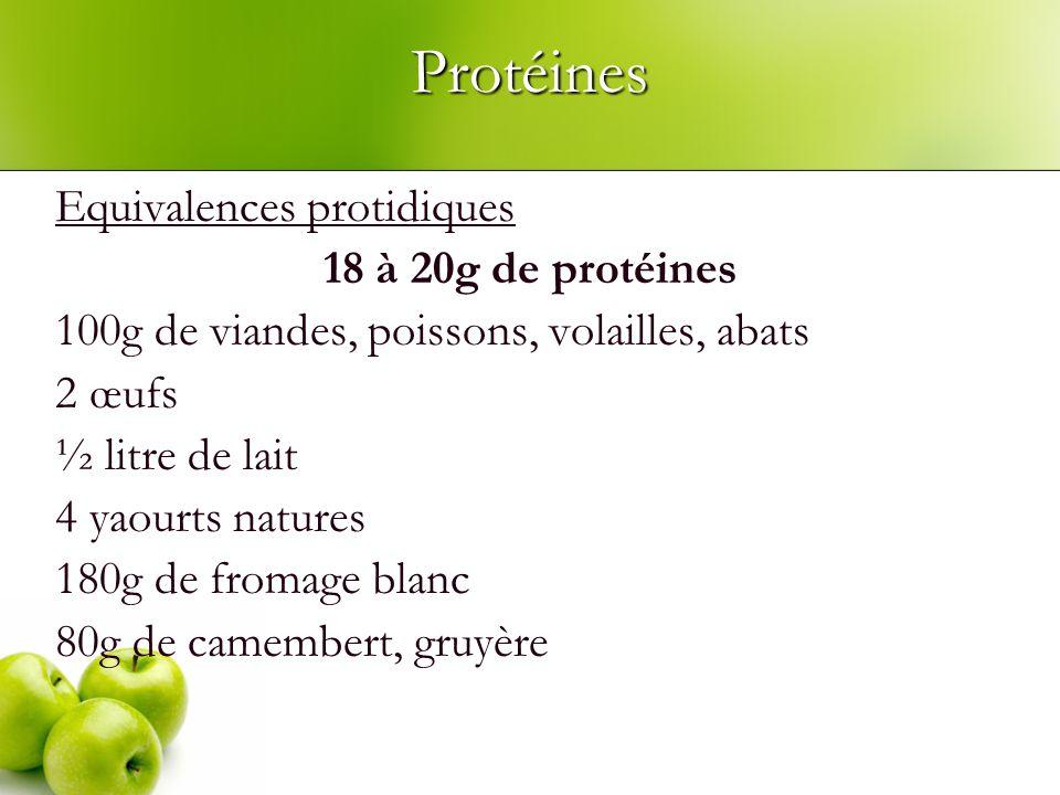 Protéines Equivalences protidiques 18 à 20g de protéines 100g de viandes, poissons, volailles, abats 2 œufs ½ litre de lait 4 yaourts natures 180g de fromage blanc 80g de camembert, gruyère