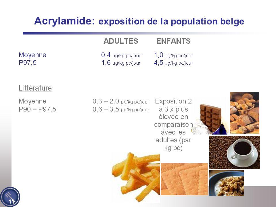 11 Acrylamide: exposition de la population belge