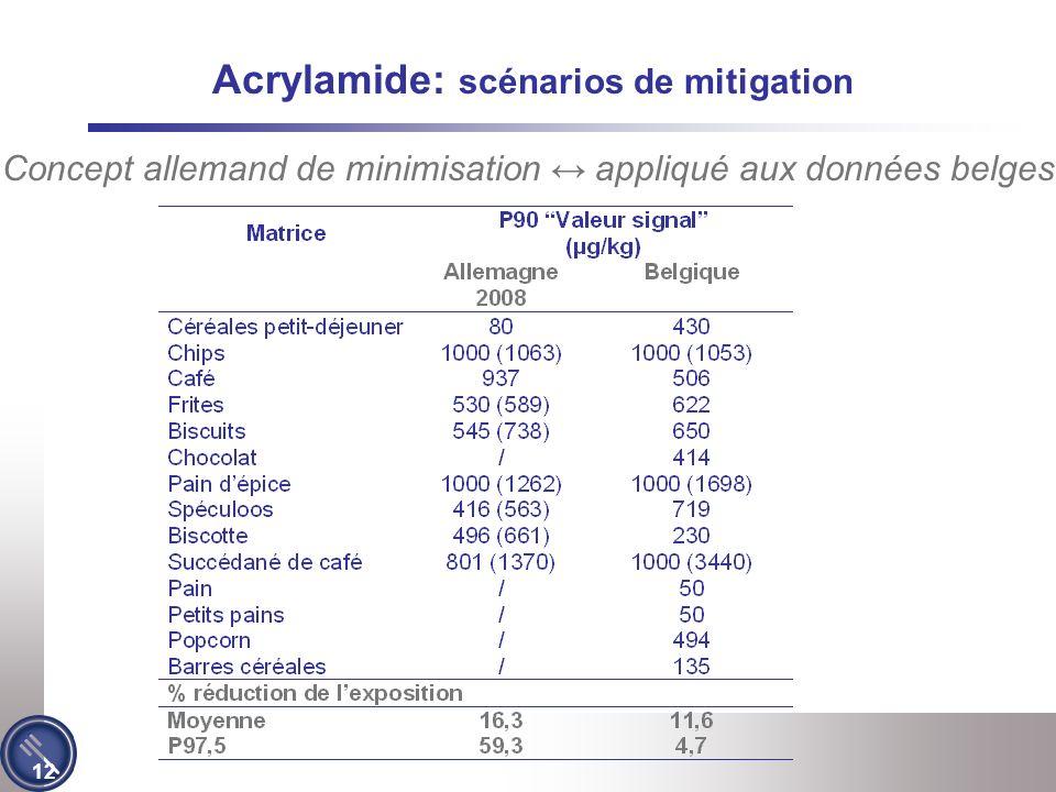 12 Acrylamide: scénarios de mitigation Concept allemand de minimisation appliqué aux données belges
