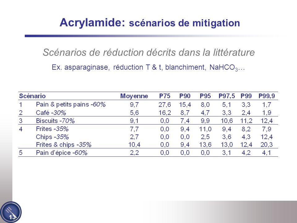 13 Acrylamide: scénarios de mitigation Scénarios de réduction décrits dans la littérature Ex.