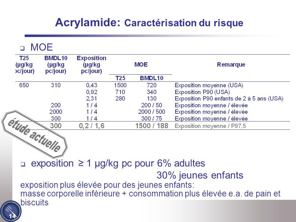 14 exposition 1 µg/kg pc pour 6% adultes 30% jeunes enfants exposition plus élevée pour des jeunes enfants: masse corporelle inférieure + consommation plus élevée e.a.