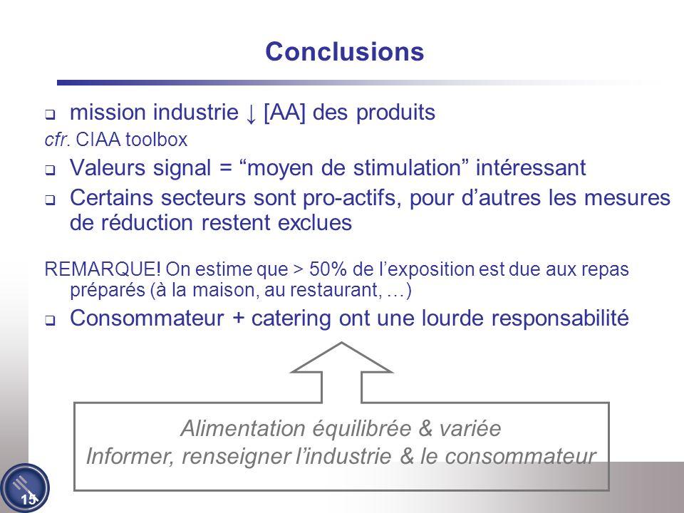 15 Conclusions mission industrie [AA] des produits cfr.