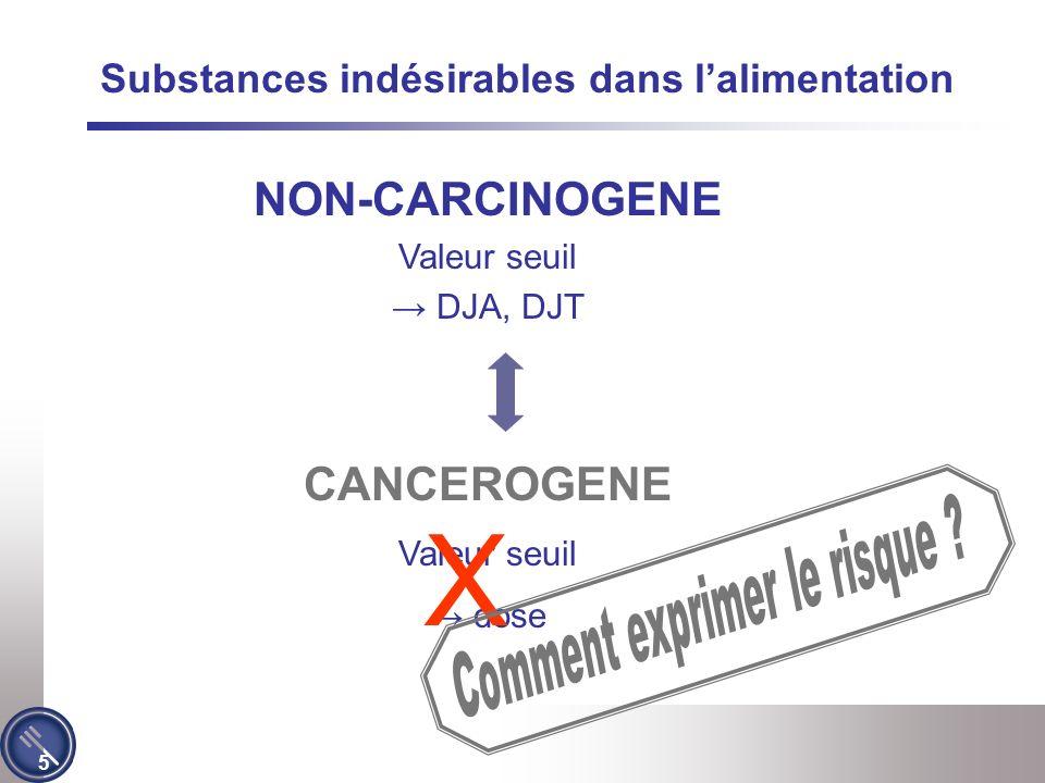 5 Substances indésirables dans lalimentation NON-CARCINOGENE Valeur seuil DJA, DJT CANCEROGENE Valeur seuil dose X