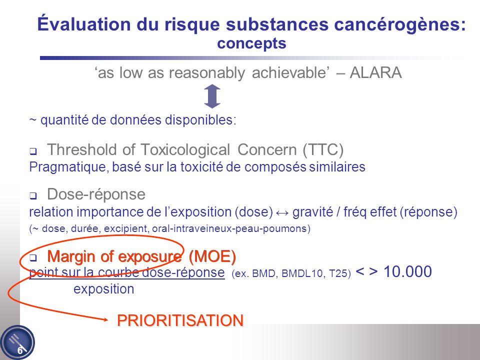 6 as low as reasonably achievable – ALARA ~ quantité de données disponibles: Threshold of Toxicological Concern (TTC) Pragmatique, basé sur la toxicité de composés similaires Dose-réponse relation importance de lexposition (dose) gravité / fréq effet (réponse) (~ dose, durée, excipient, oral-intraveineux-peau-poumons) Margin of exposure (MOE) point sur la courbe dose-réponse (ex.