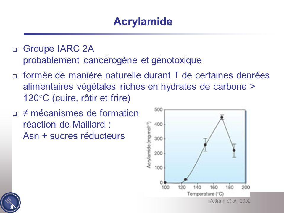 8 Acrylamide Groupe IARC 2A probablement cancérogène et génotoxique formée de manière naturelle durant T de certaines denrées alimentaires végétales riches en hydrates de carbone > 120°C (cuire, rôtir et frire) mécanismes de formation réaction de Maillard : Asn + sucres réducteurs Mottram et al., 2002