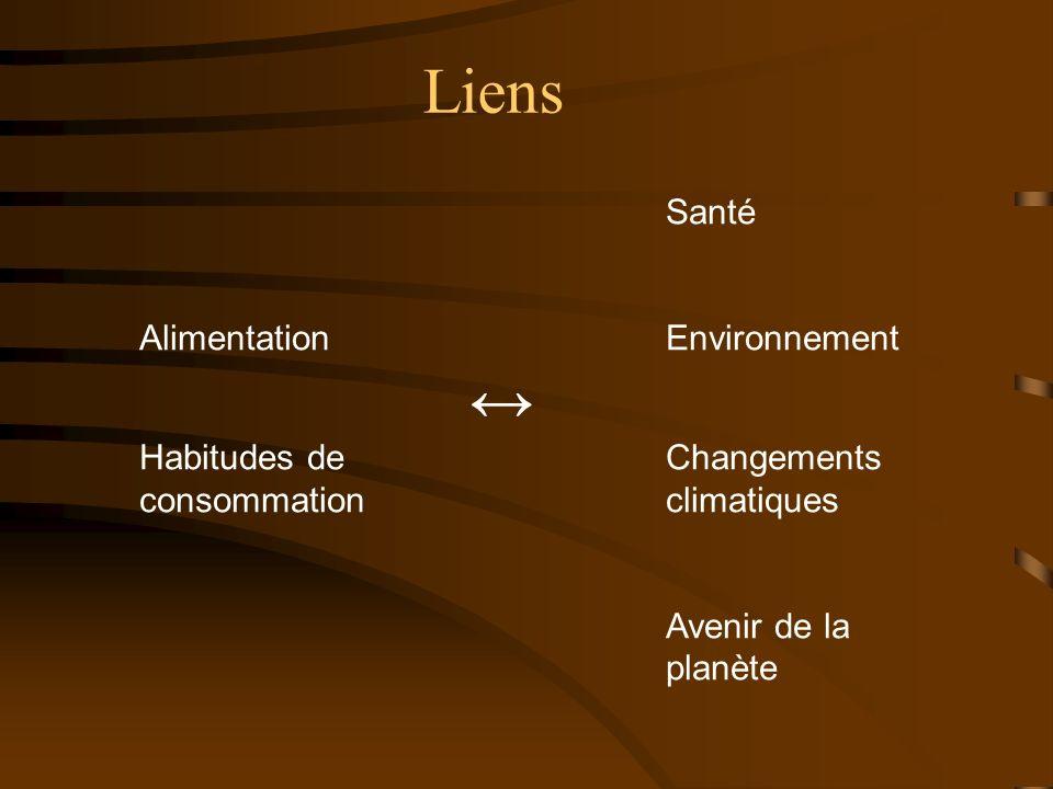 Liens Santé AlimentationEnvironnement Habitudes deChangements consommationclimatiques Avenir de la planète