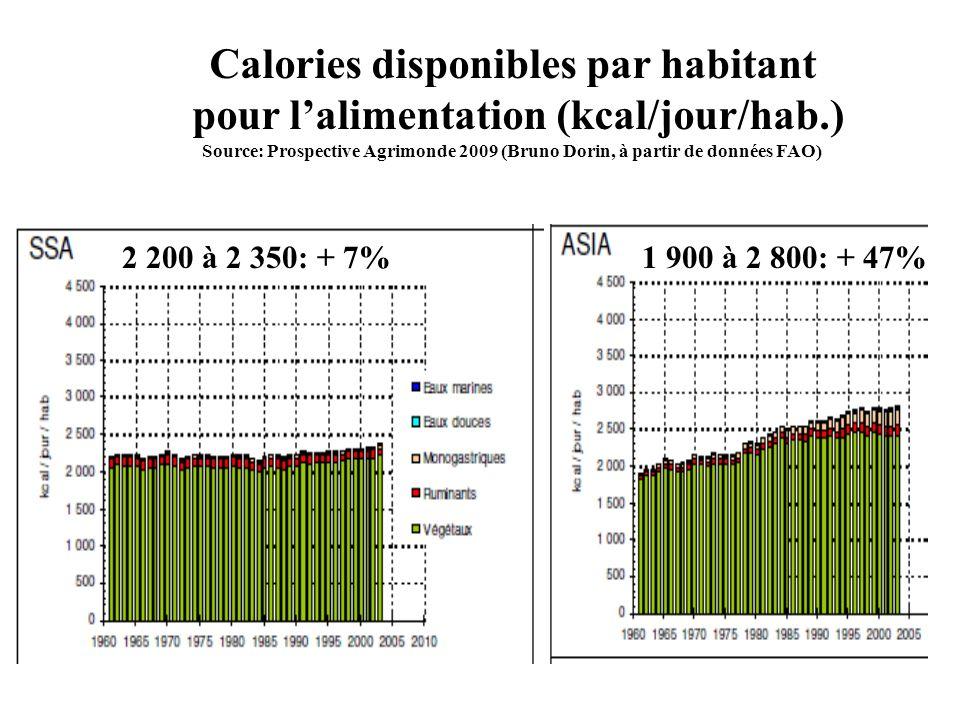 2 200 à 2 350: + 7%1 900 à 2 800: + 47% Calories disponibles par habitant pour lalimentation (kcal/jour/hab.) Source: Prospective Agrimonde 2009 (Brun