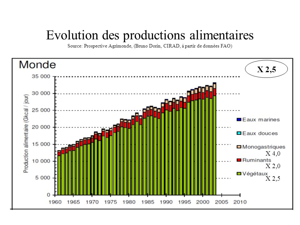 Evolution des productions alimentaires Source: Prospective Agrimonde, (Bruno Dorin, CIRAD, à partir de données FAO) X 4,0 X 2,0 X 2,5