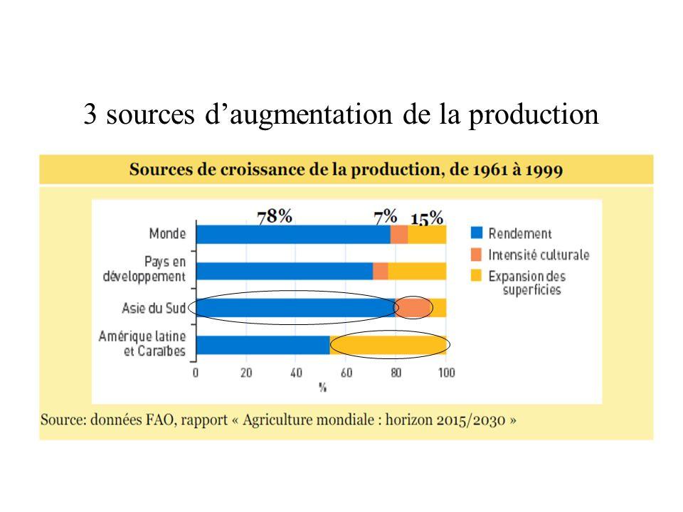3 sources daugmentation de la production