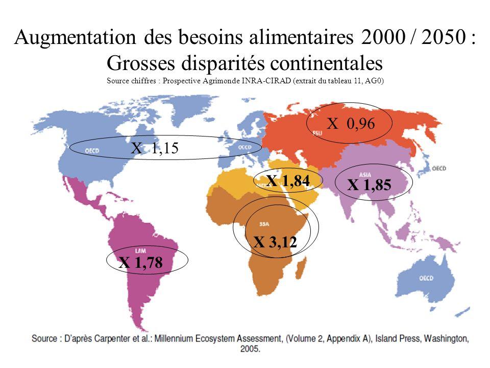 Augmentation des besoins alimentaires 2000 / 2050 : Grosses disparités continentales Source chiffres : Prospective Agrimonde INRA-CIRAD (extrait du ta